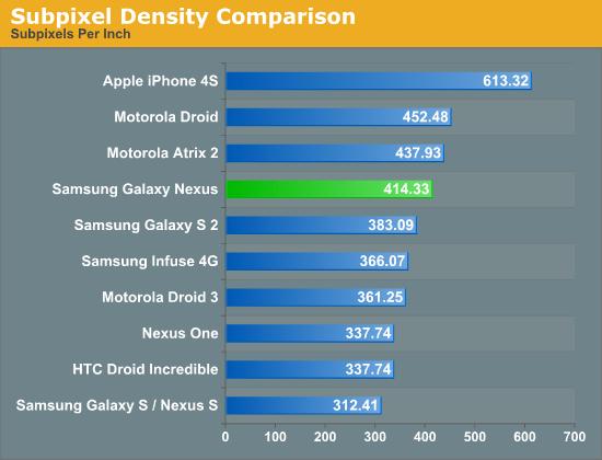 Comparação de densidade de subpixels em smartphones - AnandTech