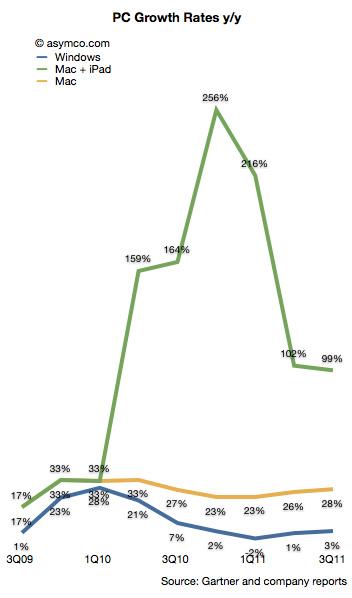 Crescimento em vendas de computadores - asymco