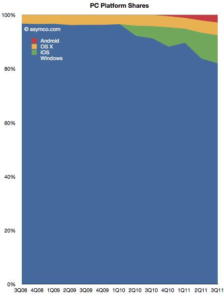 Market share de sistemas operacionais - asymco