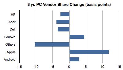Mudança de market share entre fabricantes - asymco