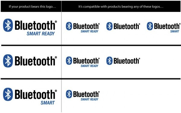 Tabela de compatibilidade do Bluetooth Smart Ready