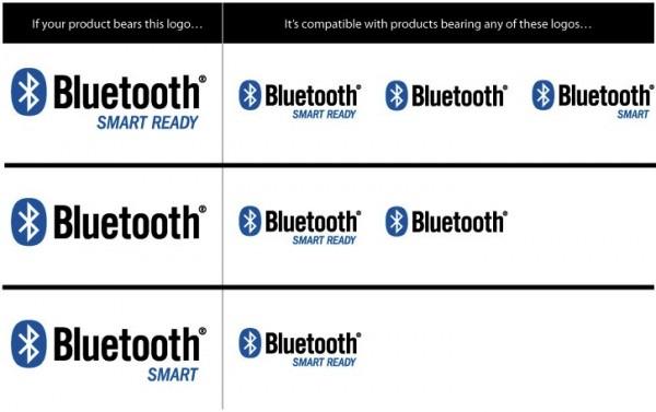 Tabela de compatibilidade do Bluetooth Smart Ready