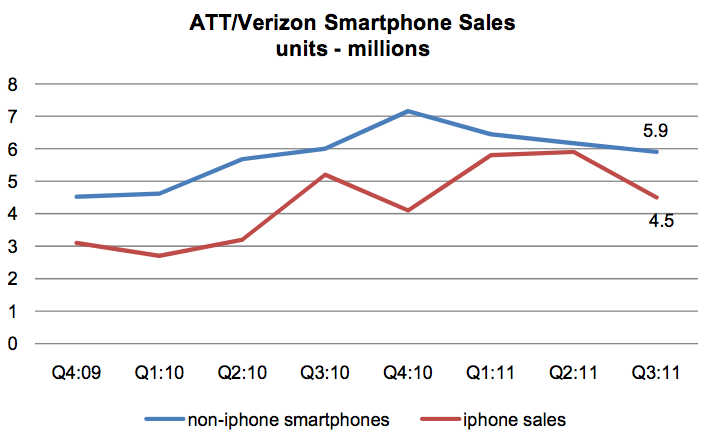 Vendas de smartphones nos EUA - Morgan Keegan