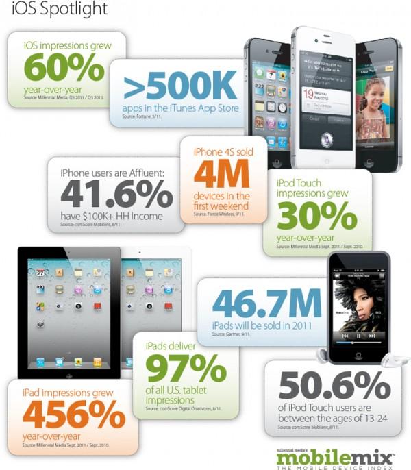Mobile Mix Q3 2011 - Millennial Media