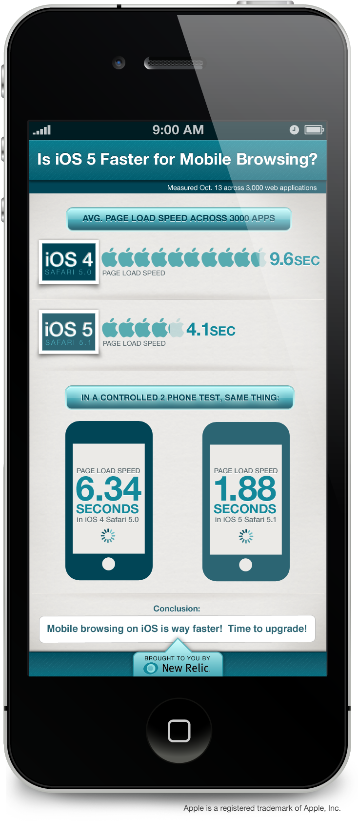 Performance do Mobile Safari no iOS 5