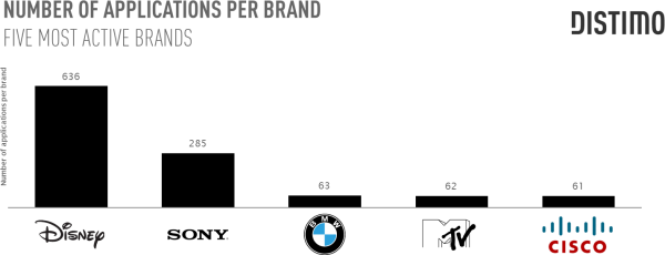 Distimo sobre marcas e mobile