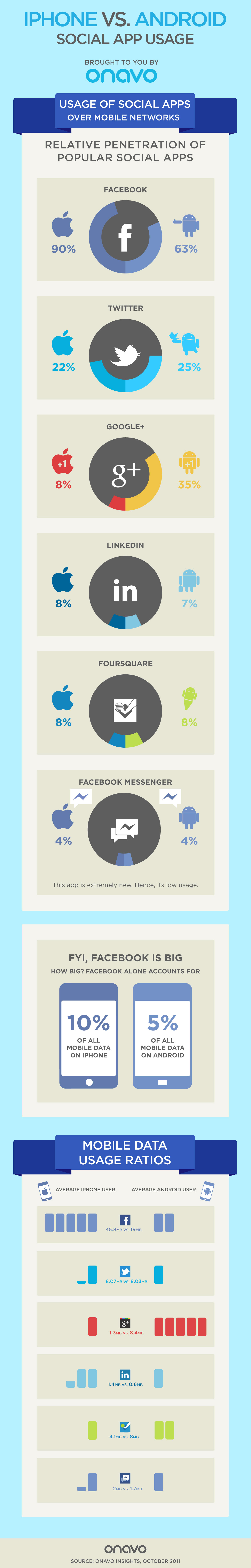 Onavo - iPhone vs. Android em apps sociais