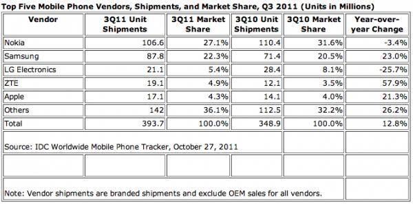 Vendas de celulares no Q3 2011 - IDC