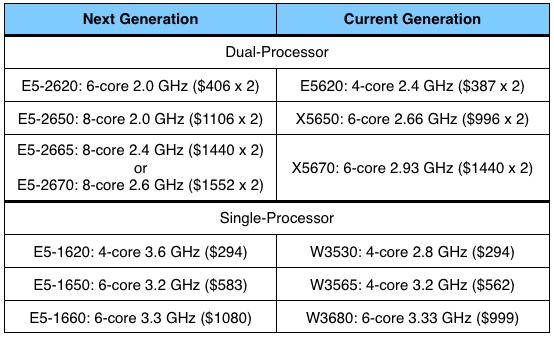 Preços de processadores de Macs Pro
