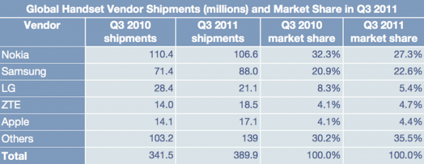 Ranking das fabricantes de celulares