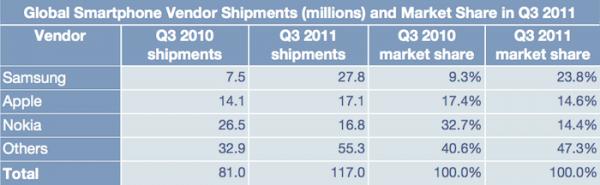 Ranking das fabricantes de smartphones