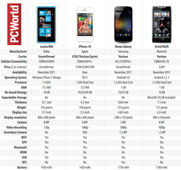 PCWorld comparando smartphones