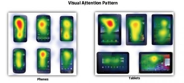 Mapa visual de tablets e smartphones - EyeTrackshop
