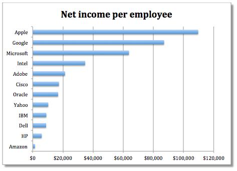 Empresas e lucros por empregado