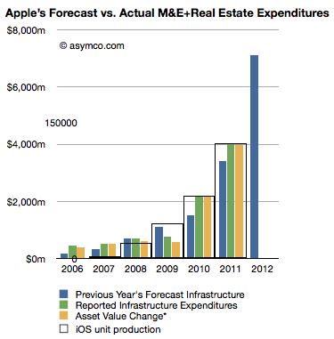 Relação entre gastos e vendas - asymco