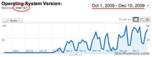 Gráfico de uso do OS X 10.7
