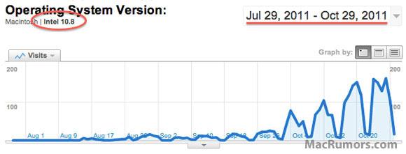 Gráfico de uso do OS X 10.8