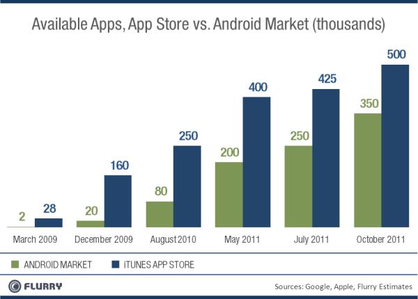Crescimento da App Store e do Android Market - Flurry