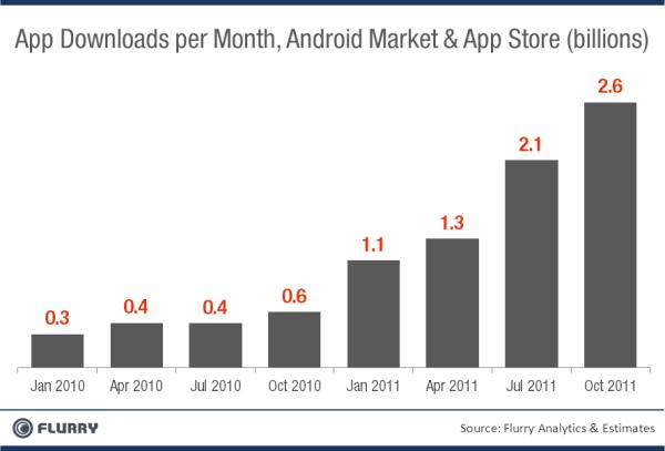 Downloads da App Store e do Android Market - Flurry