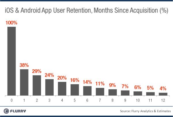 Uso de apps ao longo do tempo - Flurry