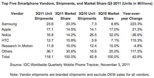 IDC - Ranking de smartphones (Q3 2011)