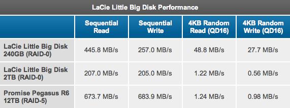 Little Big Disk Thunderbolt SSD - AnandTech