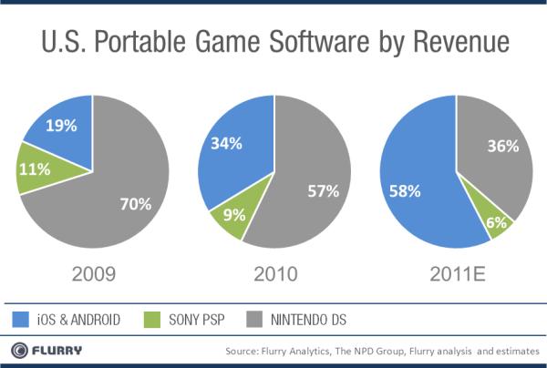 Evolução de revenue share no mercado de jogo - Flurry