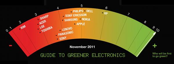 Ranking da Greenpeace - novembro de 2011