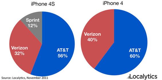 Market share de operadoras nos EUA - Localytics