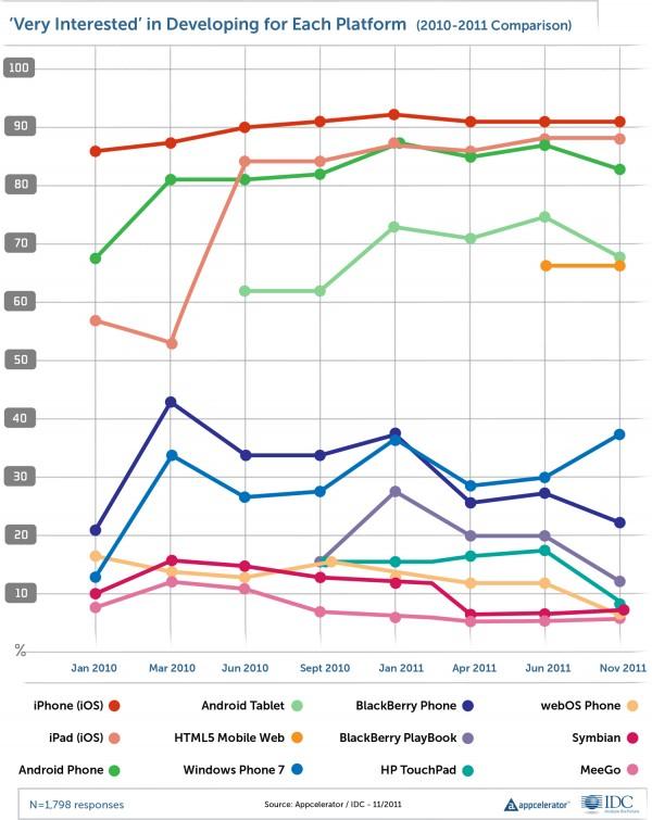 Appcelerator/IDC sobre desenvolvedores mobile