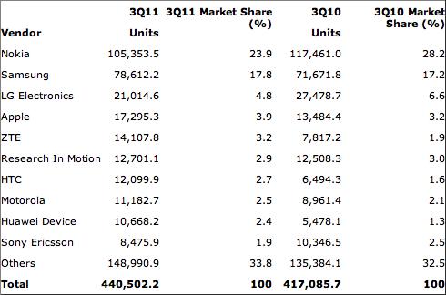 Market share de celulares no Q3 2011 - Gartner