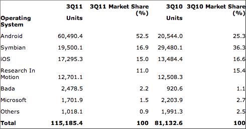 Market share de smartphones no Q3 2011 - Gartner