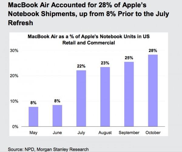 Morgan Stanley/NPD - Pesquisa MacBook Air