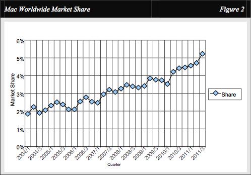 Needham sobre market share do Mac