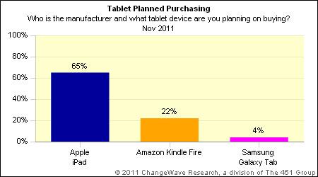 Pretensão de compra de tablet - ChangeWave