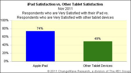 Satisfação com  tablets - ChangeWave