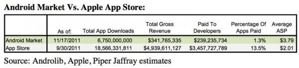 Análise da Piper Jaffray - Android Market vs. App Store