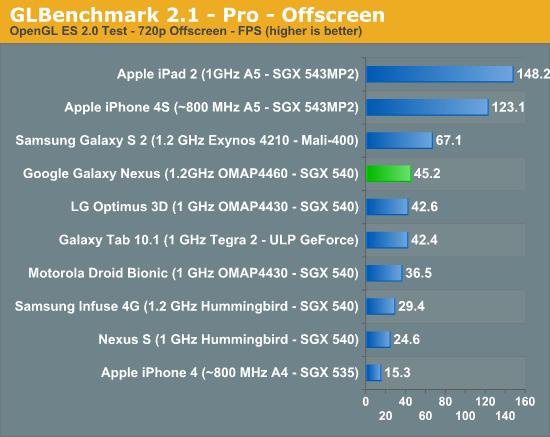 Benchmark iPhone 4S vs. Galaxy Nexus
