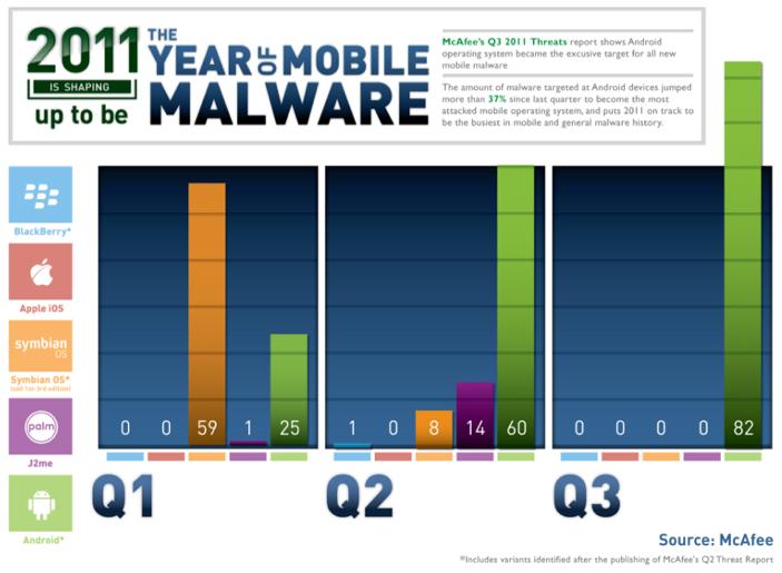 McAfee sobre malwares para Android
