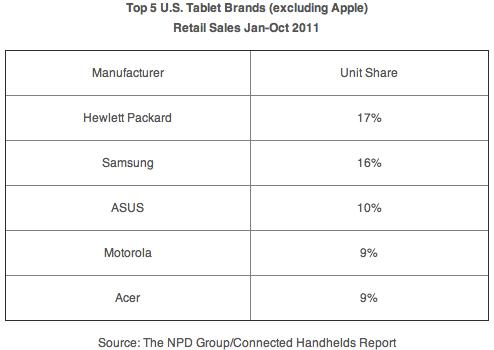Vendas de tablets nos EUA - NPD