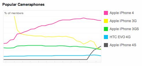 Ranking das cameraphones no Flickr