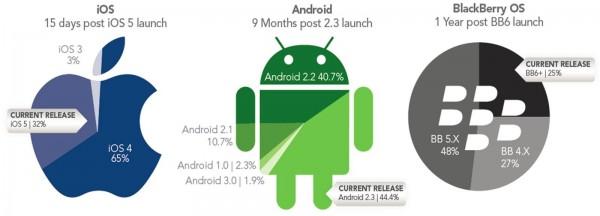 Jumptap sobre adoção de plataformas mobile