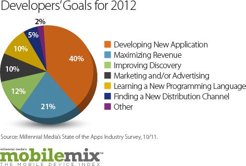 Millennial Media - Mobile Mix de outubro de 2011
