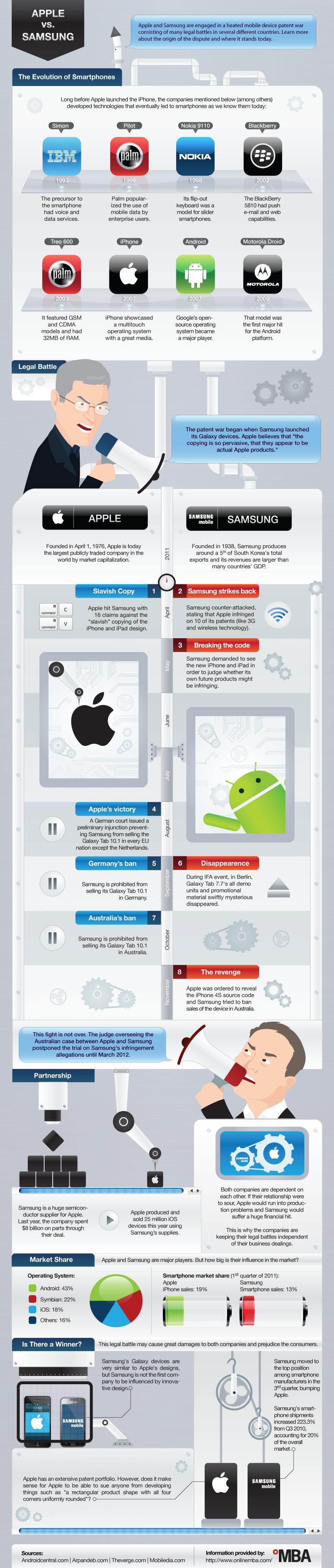Infográfico - Apple vs. Samsung