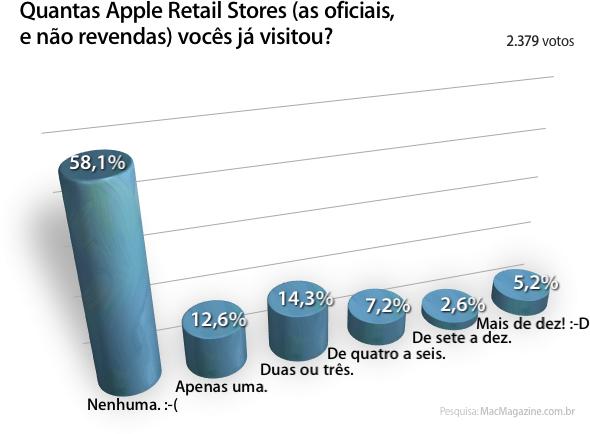 Enquete sobre Apple Retail Stores