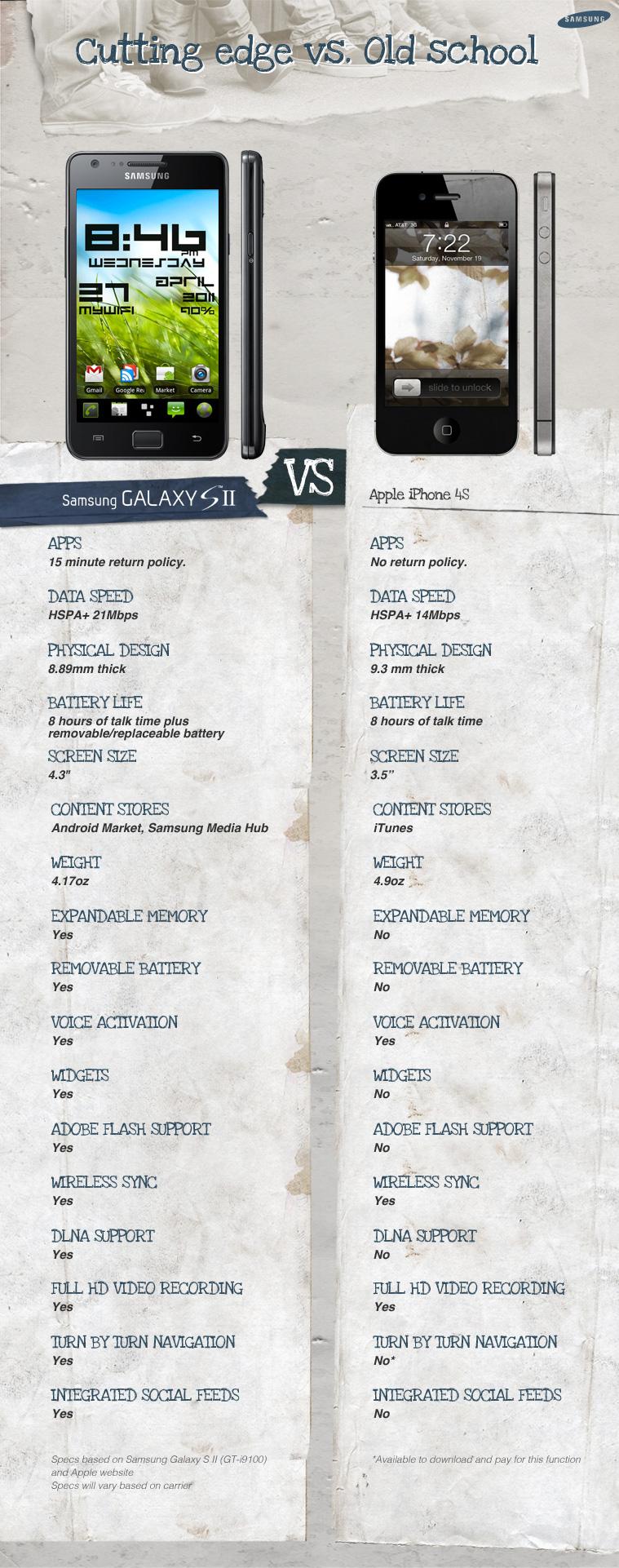 Comparativo - Campanha da Samsung