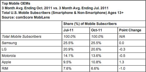 Market share de fabricantes de celulares - comScore