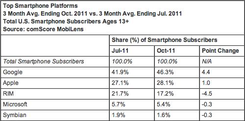 Market share de smartphones - comScore