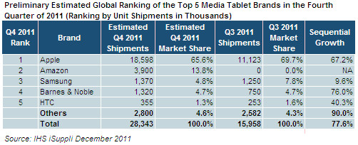 Mercado de tablets no Q4 2011 - iSuppli
