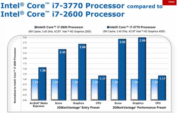 Comparação de performance gráfica